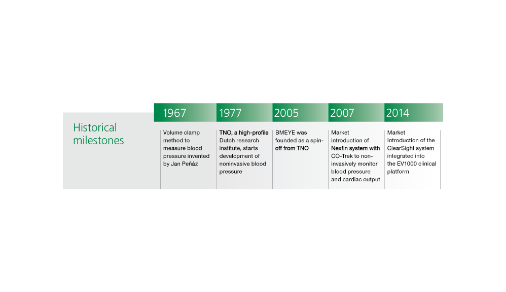 Clearsight history