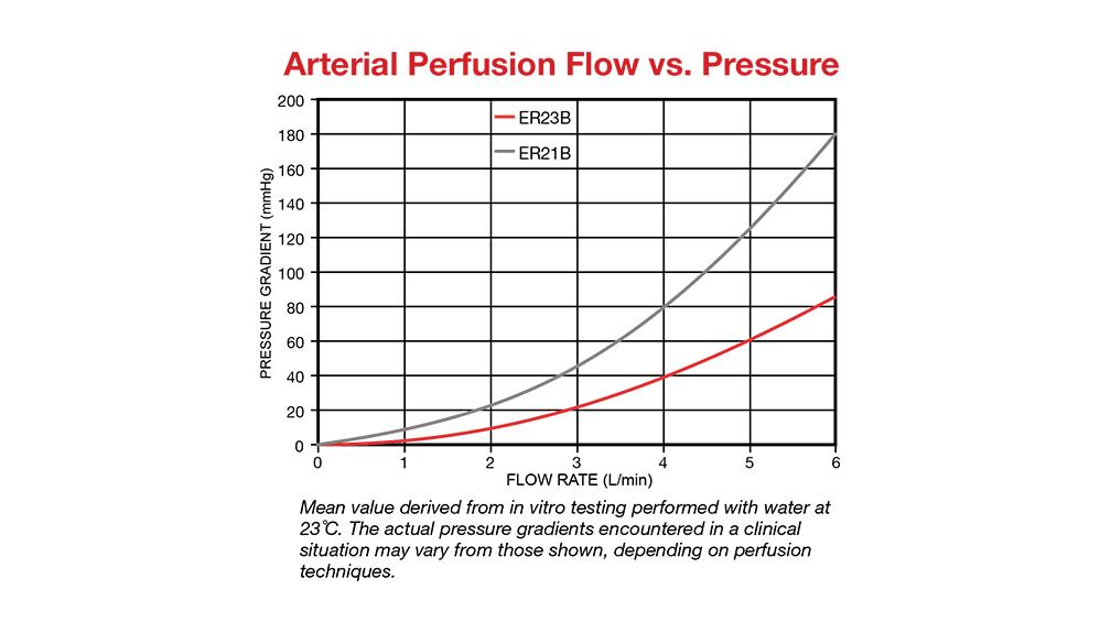 Arterial Perfusion Flow vs. Pressure