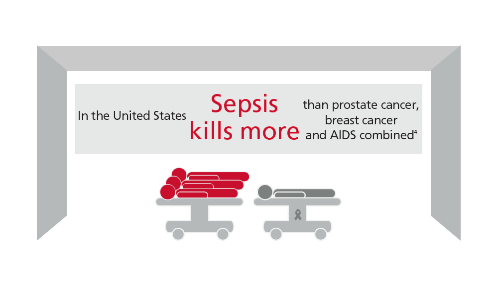 In the United States Sepsis kills more than prostate cancer, breast cancer and AIDS combined