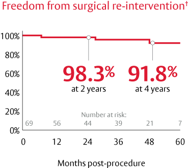 Freedom from surgical re-intervention