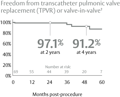 Freedom from transcatheter pulmonic valve replacement (TPVR) or valve in valve