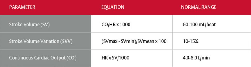 Flotrac Sensor Parameters Table