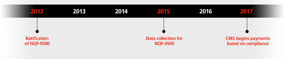 NQF Guidelines timeline