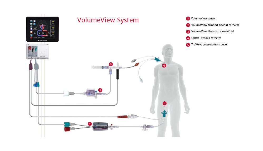 Configuração do Sistema VolumeView