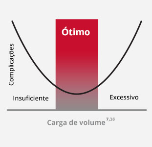 Carga de Volume Ideal