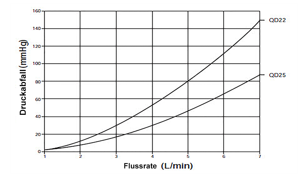 QuickDraw Femorale Venenkanüle, Druckabfall vs. Durchfluß