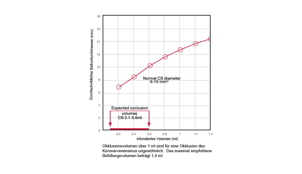 Durchmesser im Vergleich zum Volumen