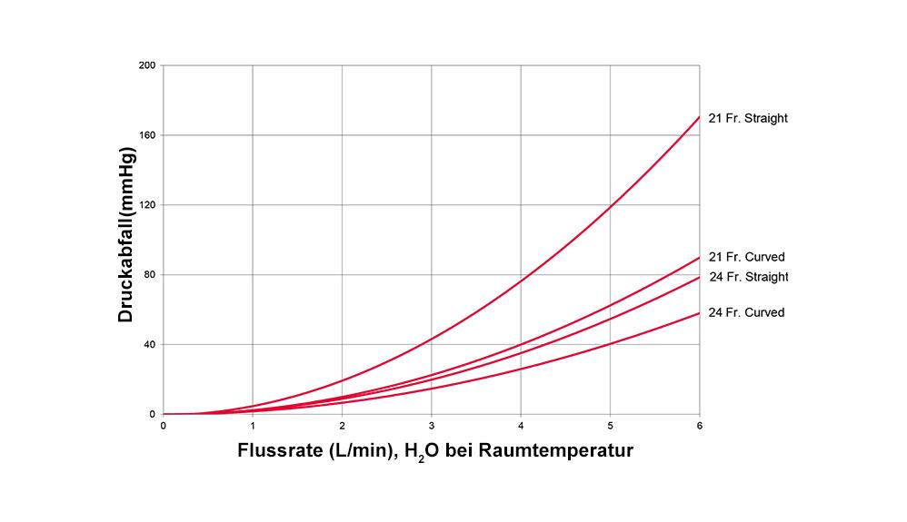EZ Glide Aortenkanüle, Druckabfall vs. Durchfluss