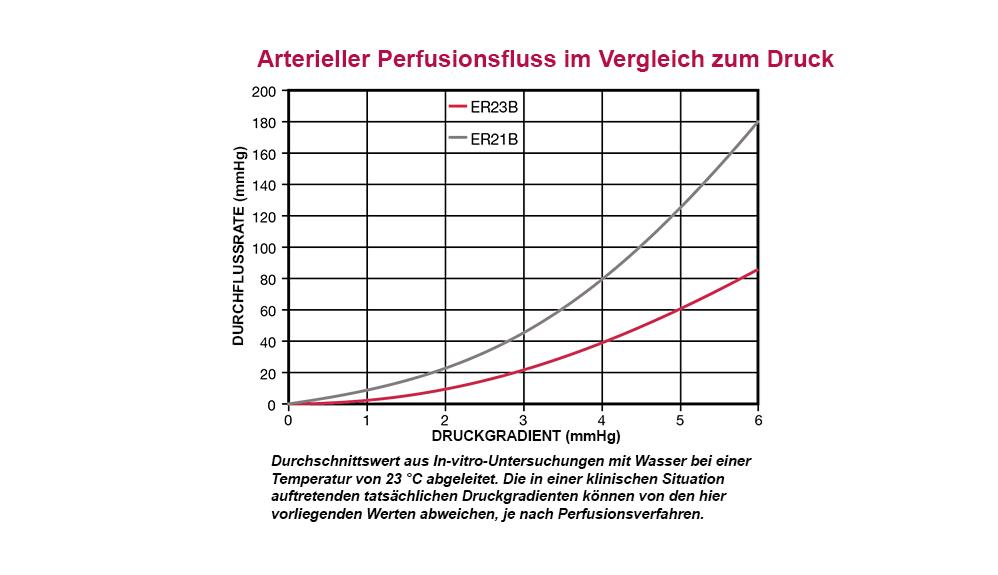 Arterieller Perfusionsfluss im Vergleich zum Druck