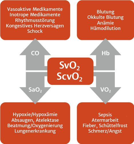 Clinical uses of SVO2 and SCV02 Monitoring