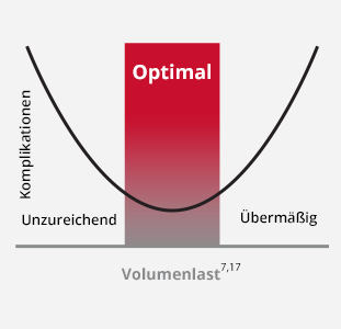 Optimale Volumenbelastung