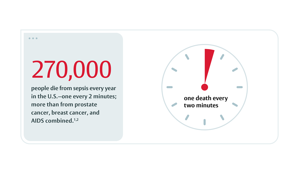 270,000 people die from sepsis every year.