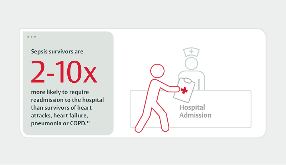 Sepsis survivors are two to ten times more likely to require readmission to the hospital.