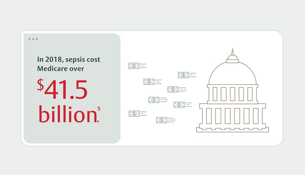 In 2018, sepsis cost Medicare over forty one and a half billion.