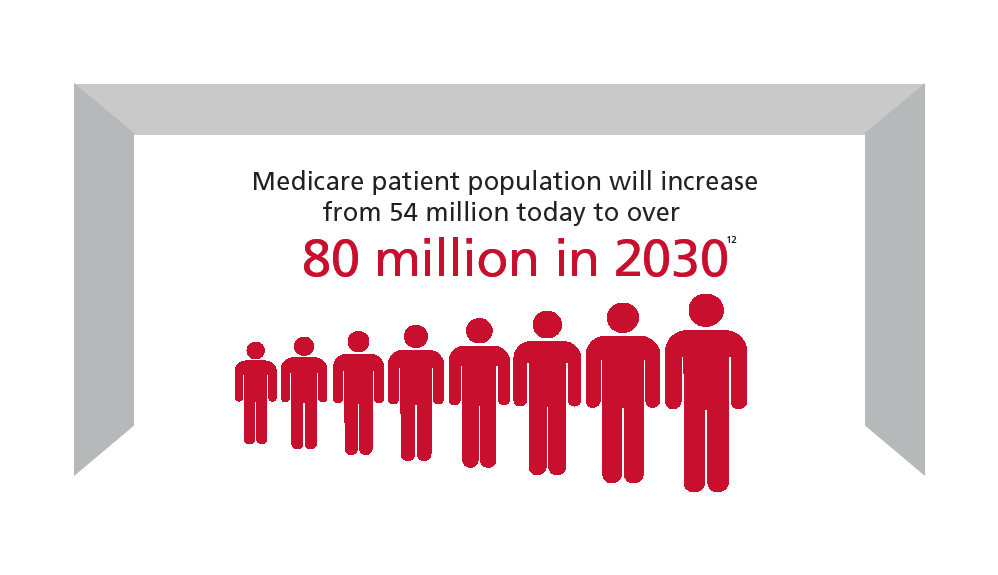 Medicare-patients-population-will-increase-from-54-million-today-to-over-80-million-in-2030