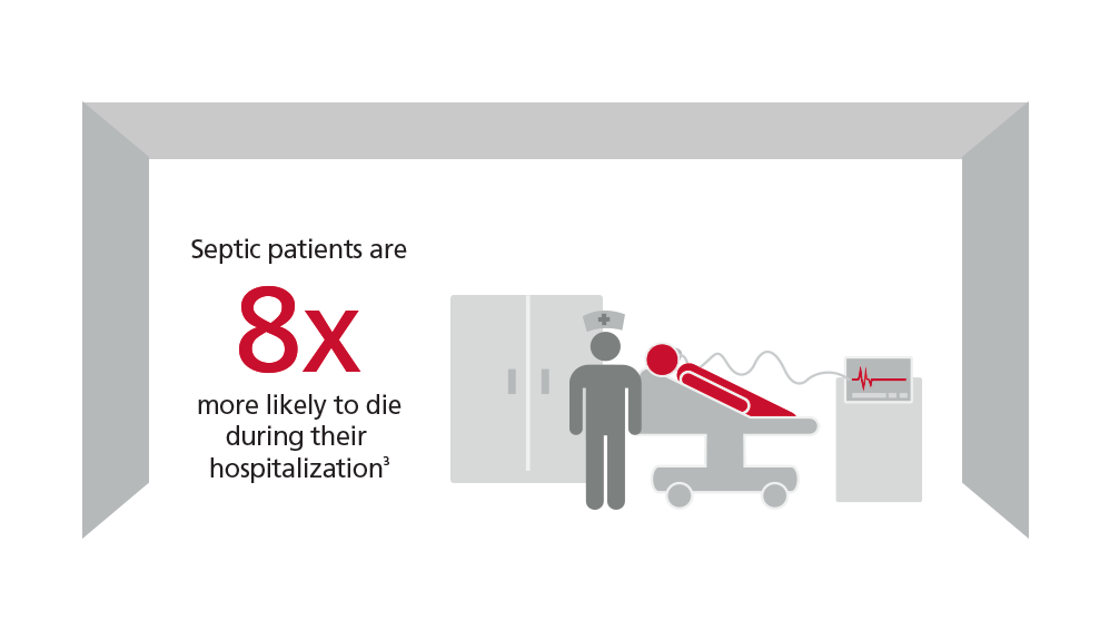 Sepsis patients are eight times more likely to die during their hospitalization