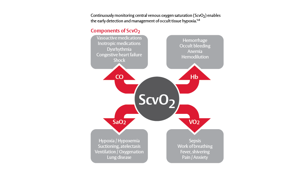 Continuous ScvO2 monitoring reveals reveals the root cause of oxygen imbalance, enabling you to determine appropriate therapy.