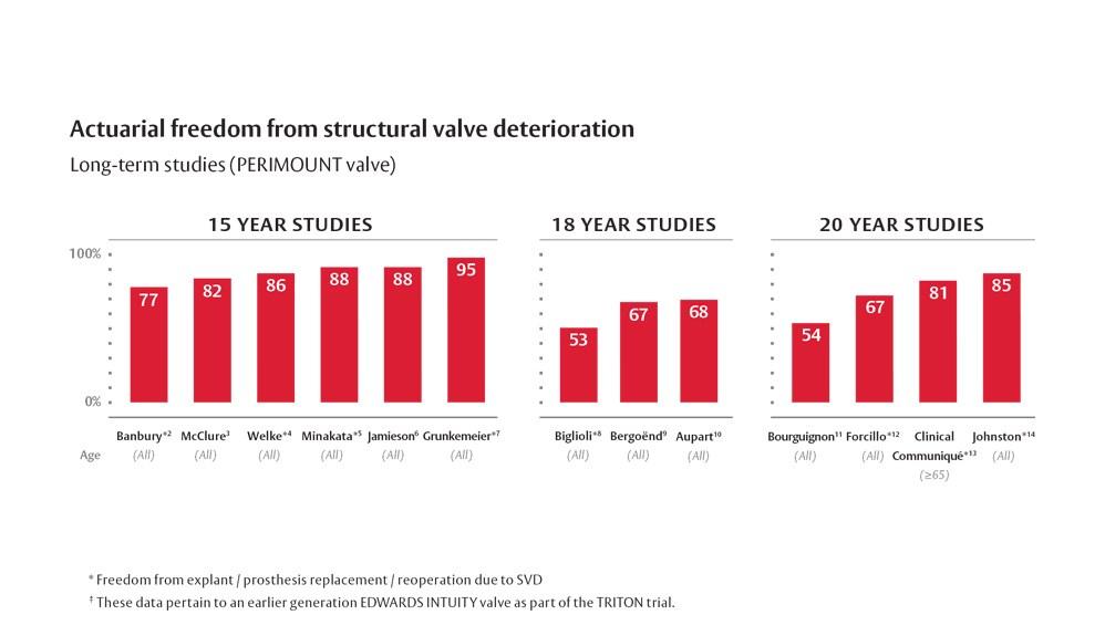 trusted valve platform