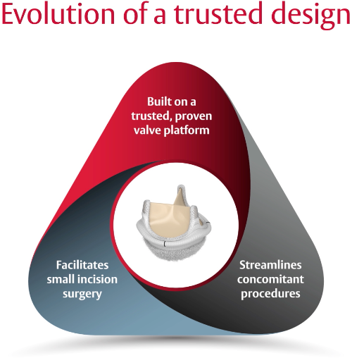 Evolution of a trusted design. Built on a trusted, proven valve platform. Facilitates small incision surgery. Streamlines concomitant procedures