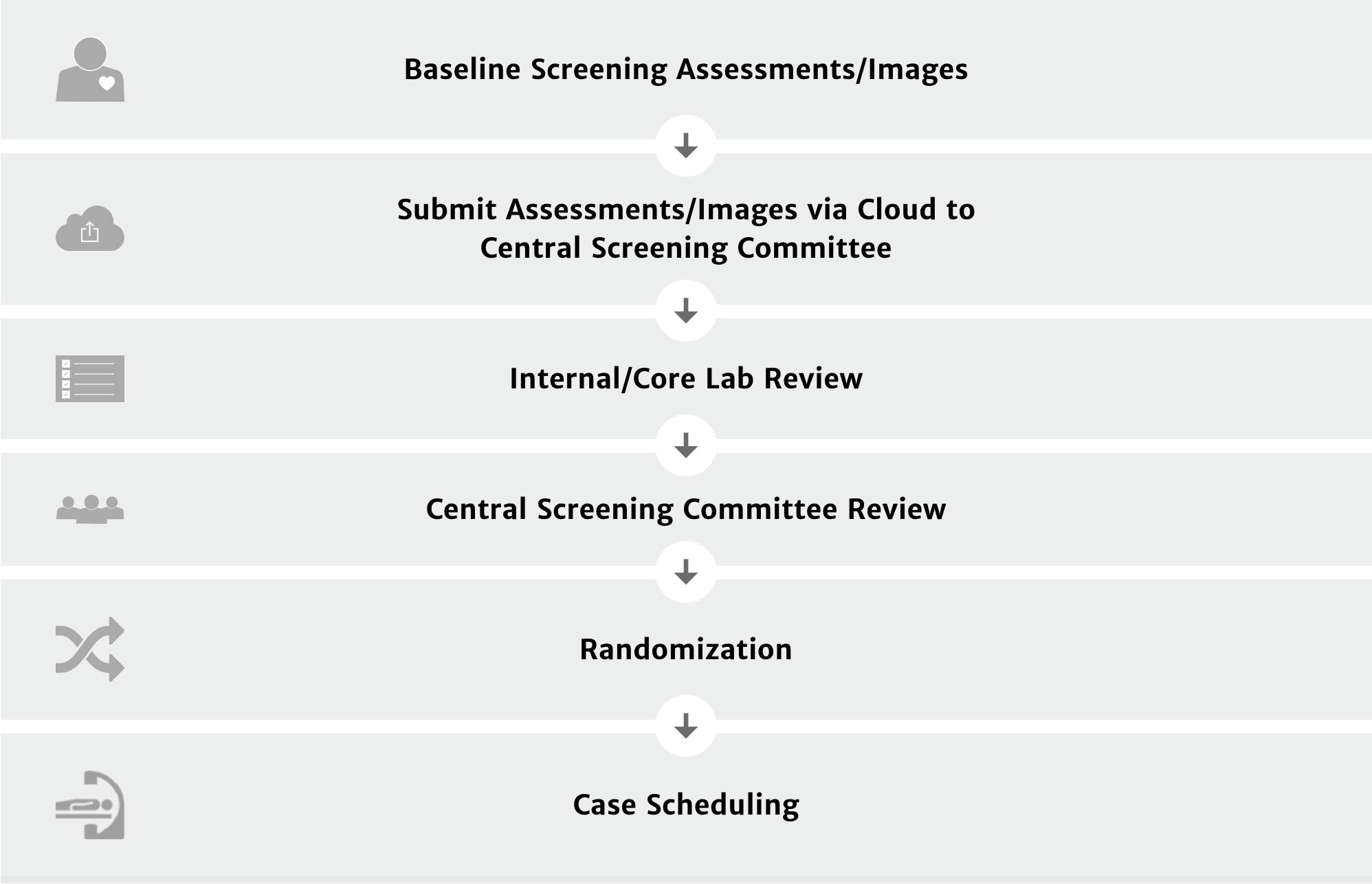 Patient Screening Process