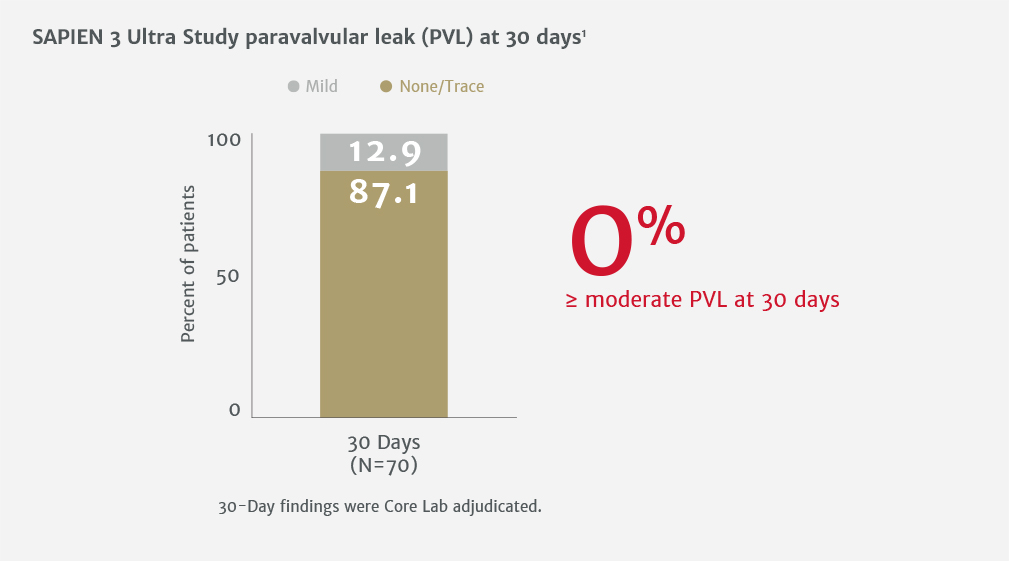 SAPIEN 3 Ultra Study paravalvular leak (PVL) at 30 days