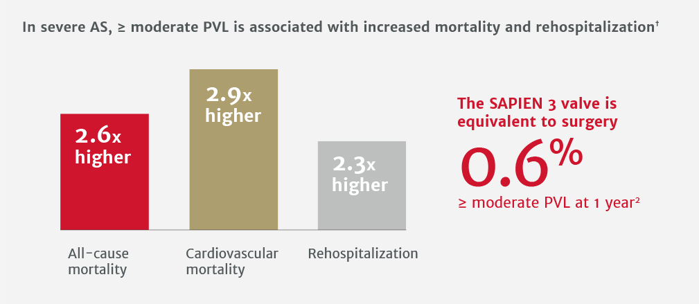 In severe AS, ≥ moderate PVL is associated with increased mortality and rehospitalization