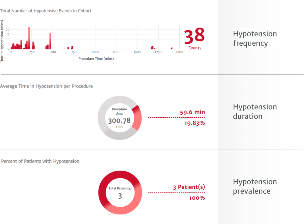 The view of specific pressure and flow parameters allows you to analyze hypotension frequency, hypotension duration, and hypotension prevalence.