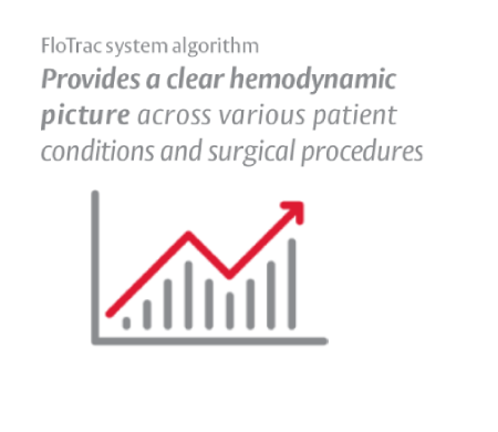 FloTrac monitor provides clarity in numerous patient conditions and procedures
