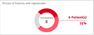 Hypotension prevalence
