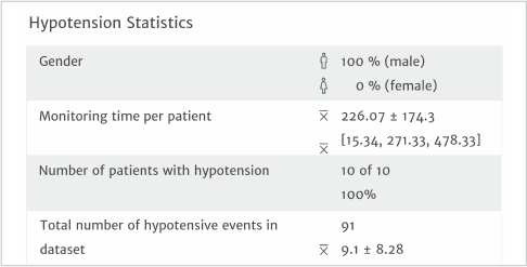 Hypotension Statistics