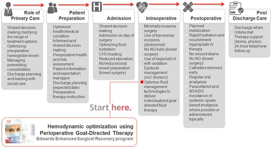 Enhanced Recovery Partnership (ERP) pathway