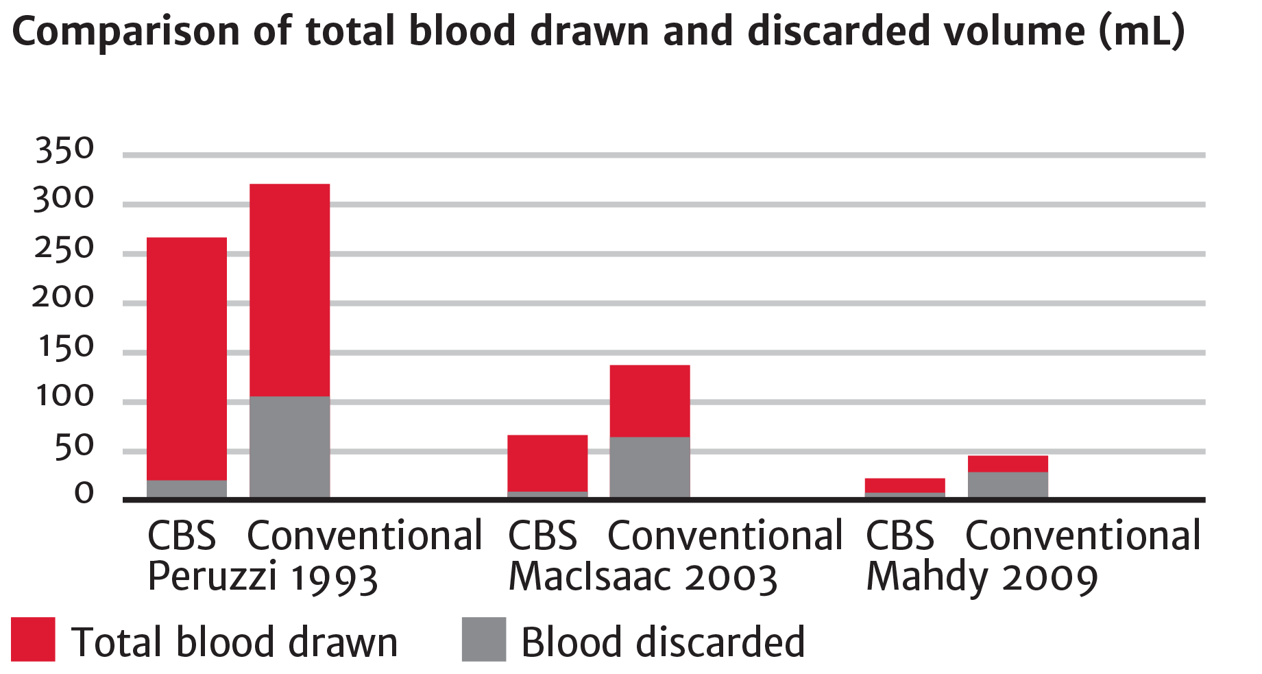 Comparison of total blood drawn and discarded