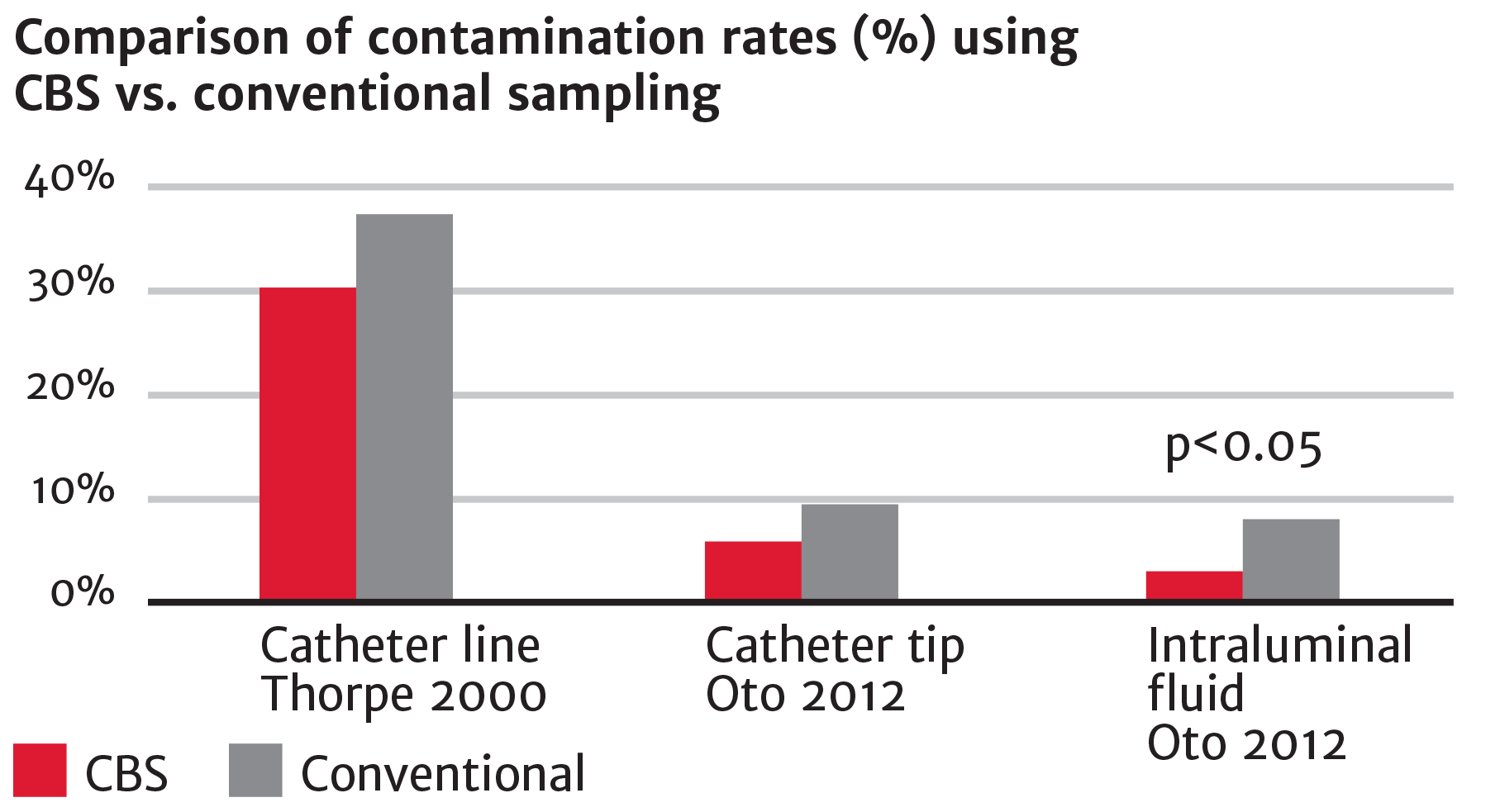 Compare contamination rates