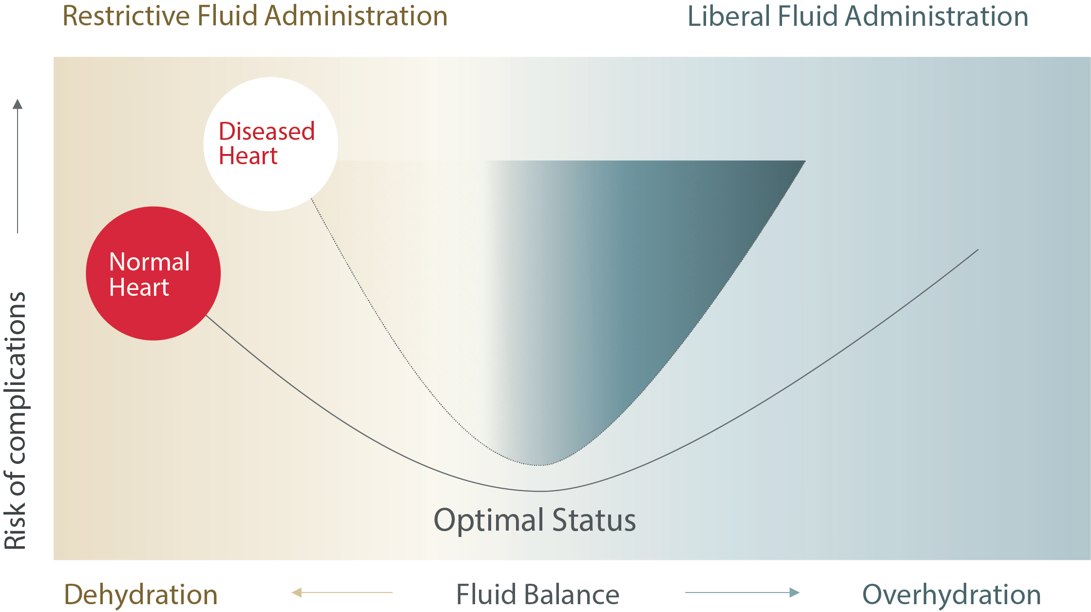 Fluid imbalance leads to complications