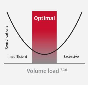 Optimal Volume Load