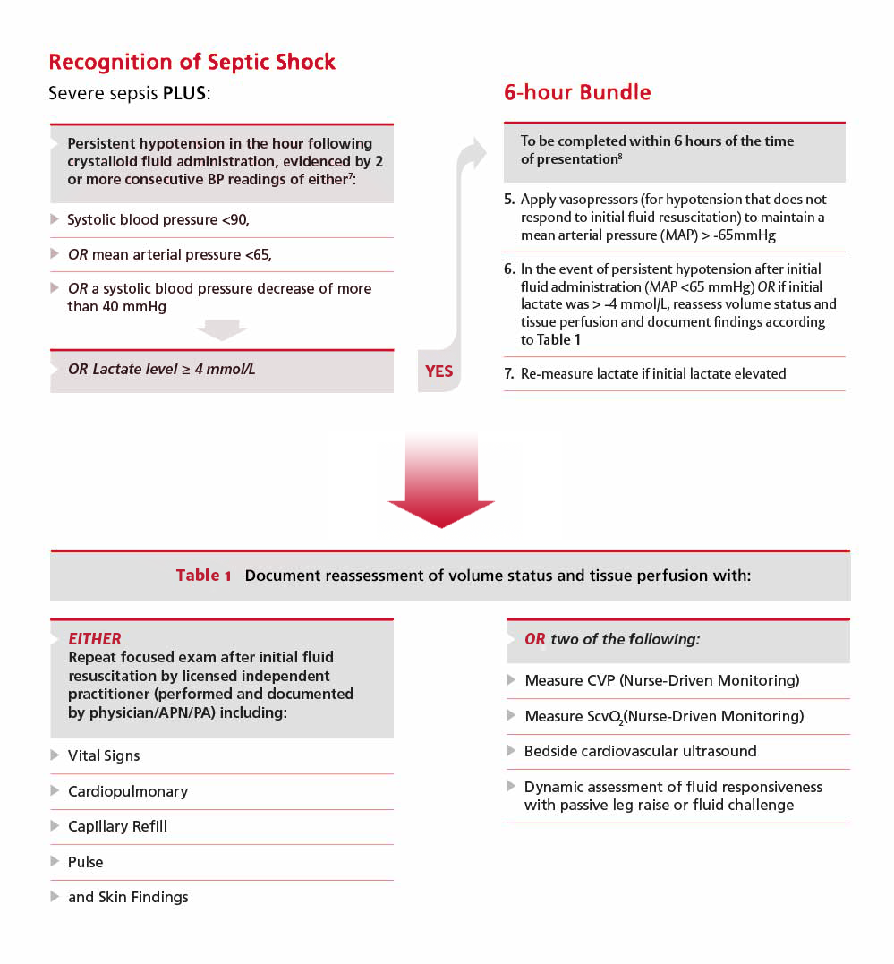 Recognition of Septic Shock