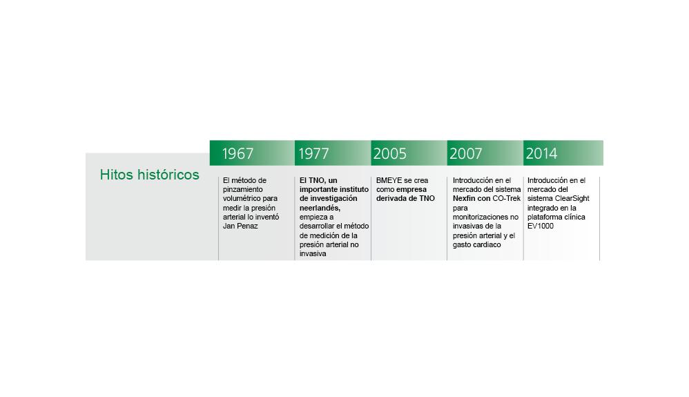 Historia de ClearSight