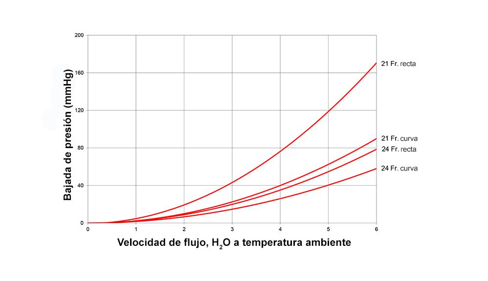 Flujo frente a disminución de presión de la cánula aórtica EZ Glide