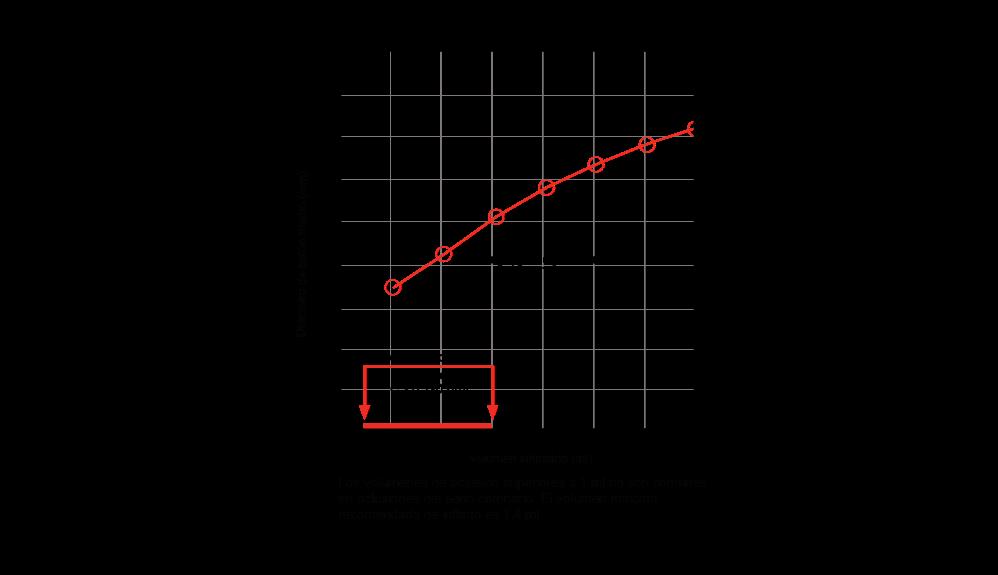 Diámetro frente a volumen