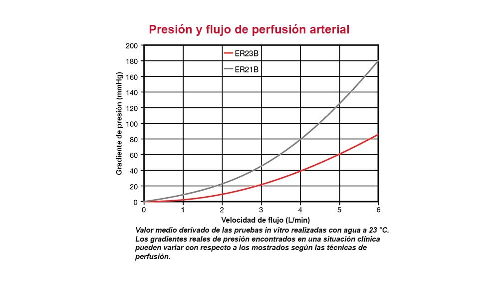 Gradiente de presión en función de la velocidad de flujo arterial