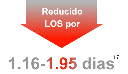 Reduced LOS by 1.16 - 1.95 days