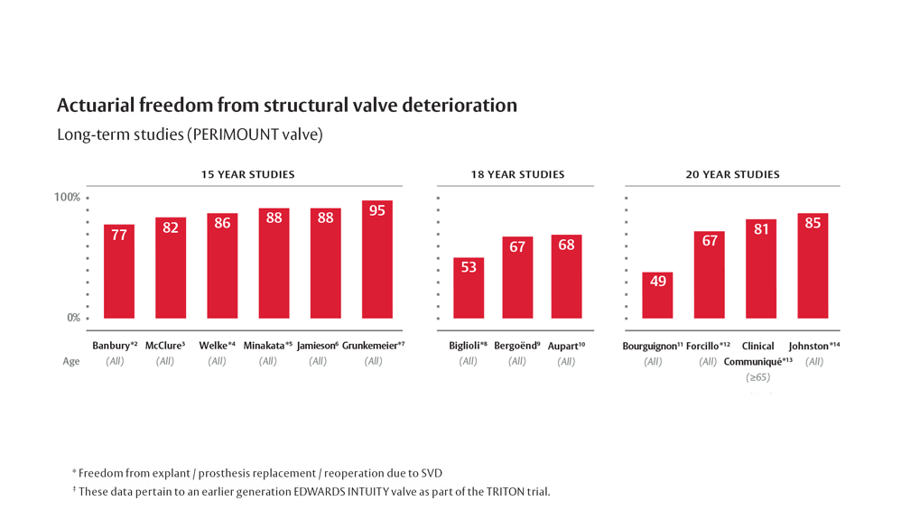 Graphs showing Long-term study results for PERIMOUNT Valve