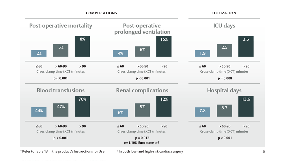 Graphs Showing Complications and Utilization