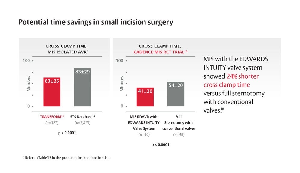 Intuity Elite showed 24% shorter cross clamp time versus full sternotomy with conventional valves