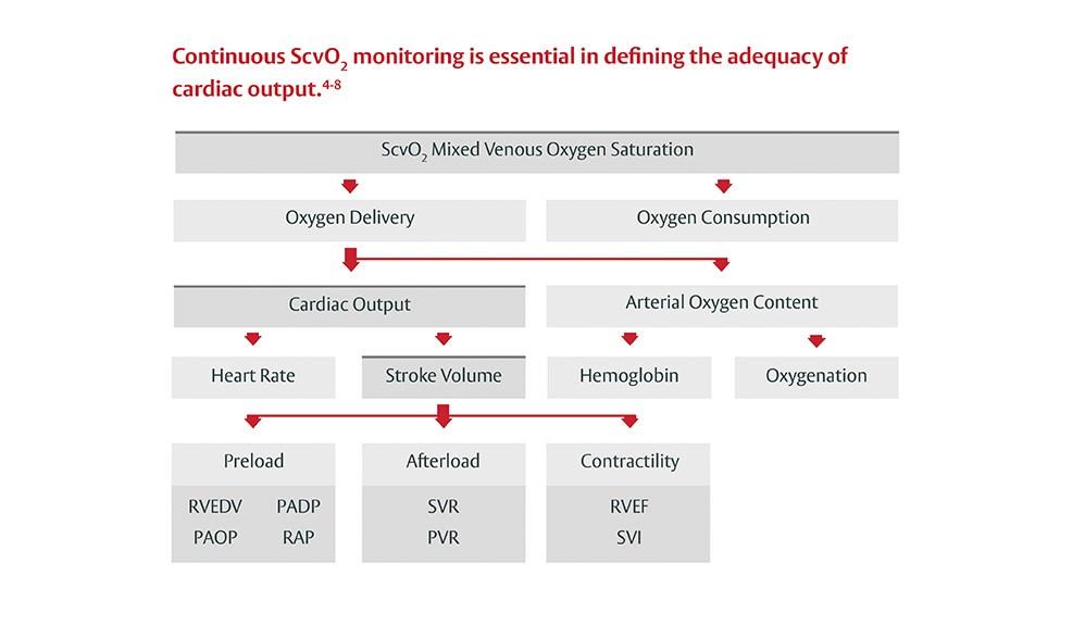Continuous ScvO2 Monitoring