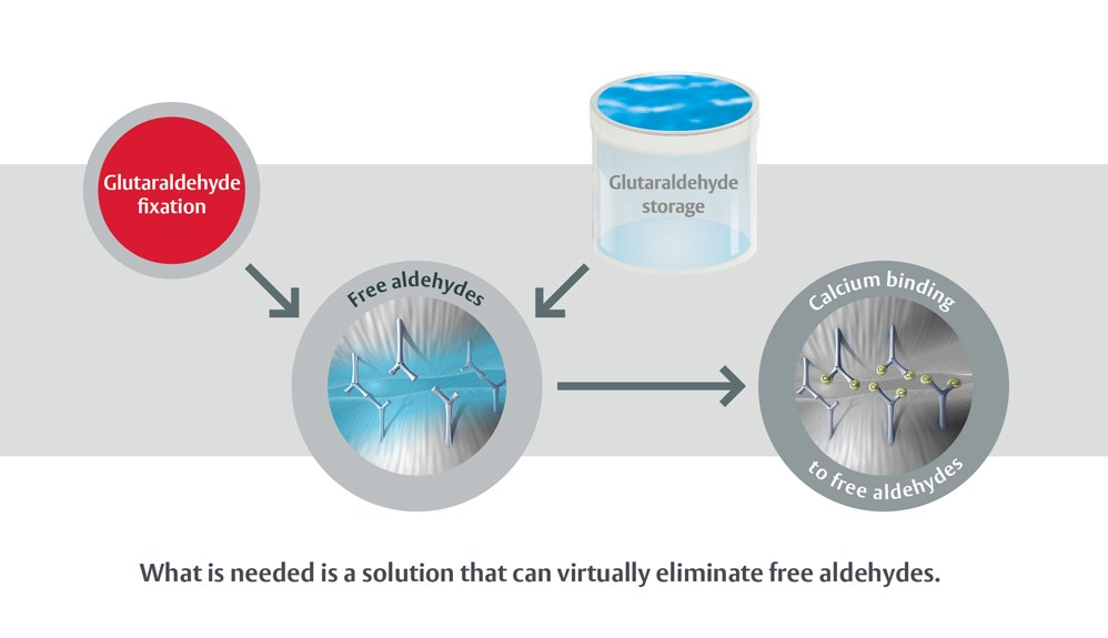 What is needed is a solution that can vortually eliminate free aldehydes