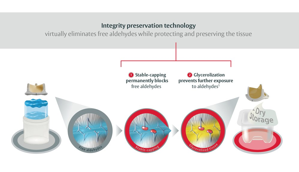 Integrity preservation technology eliminates free aldehydes while protecting and preserving the tissue