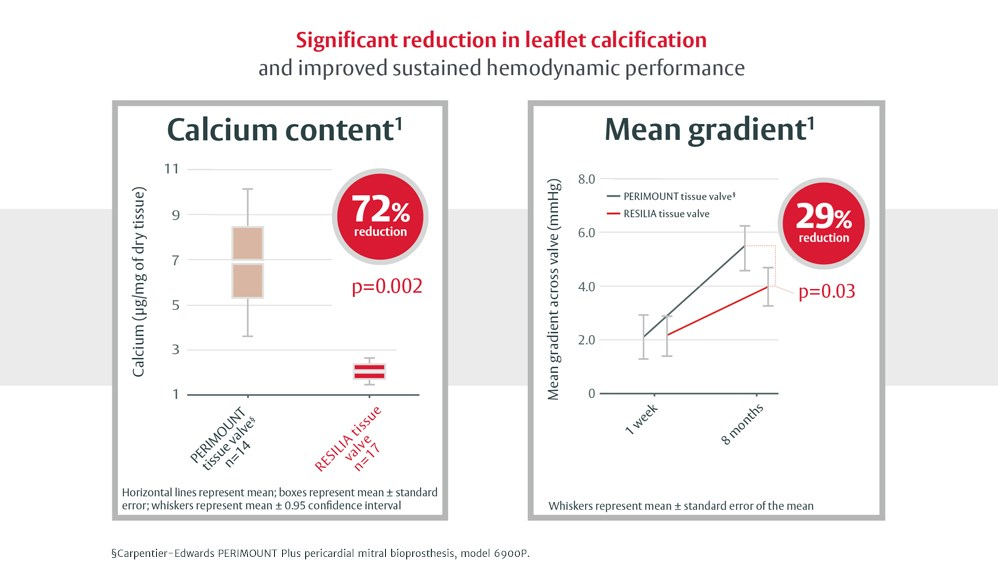 Significant reduction in leaflet calcification and improved sustained hemodynamic performance