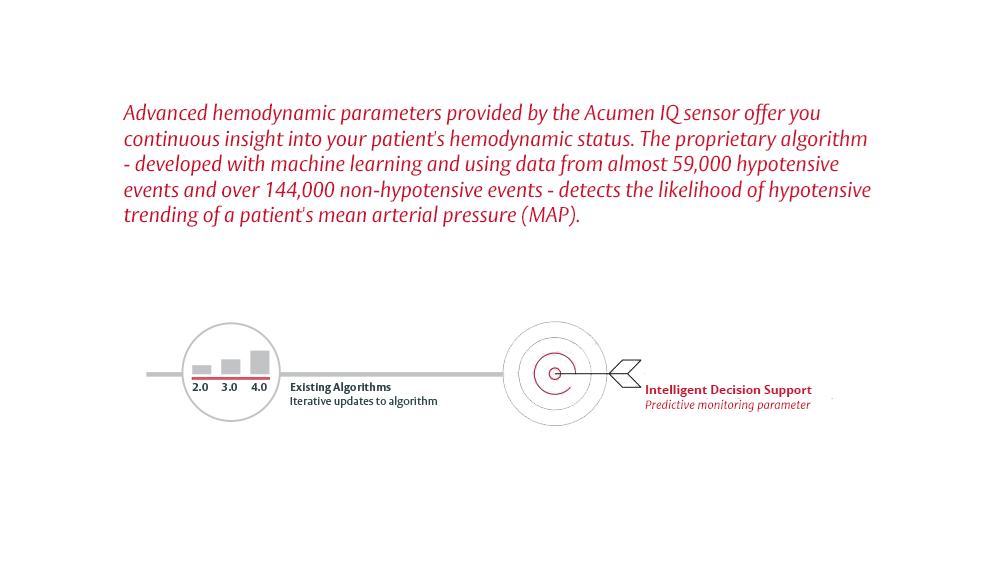 Developed from almost 59,000 hypotensive events and over 144,000 non-hypotensive events