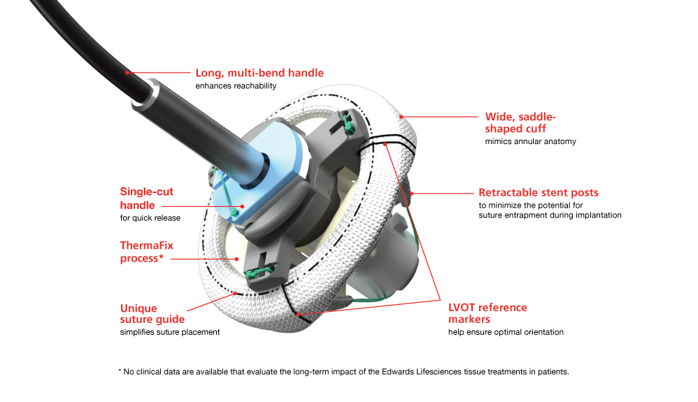 Magna Mitral Ease device with description of parts